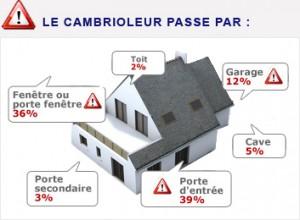 Serrurier Paris 06 43 13 16 71